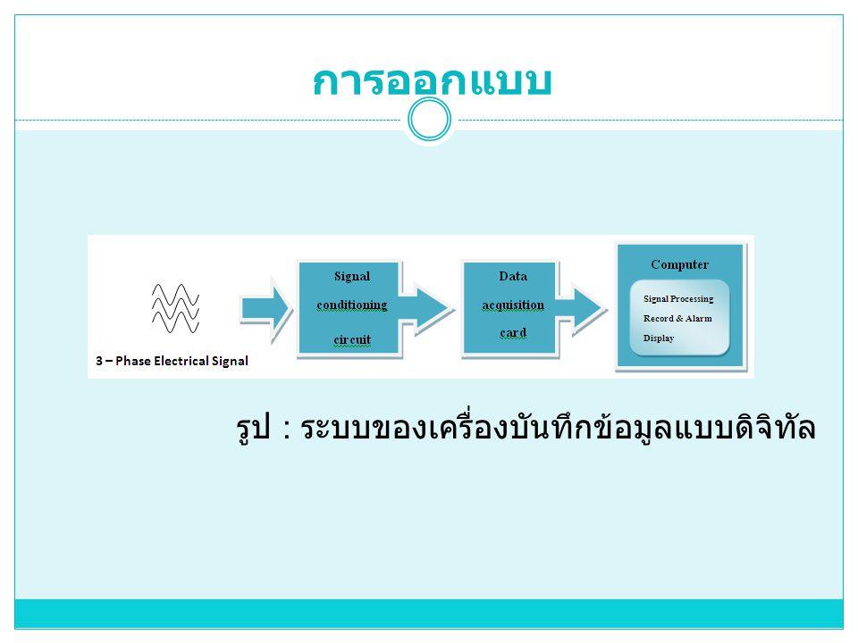 การออกแบบ รูป : ระบบของเครื่องบันทึกข้อมูลแบบดิจิทัล