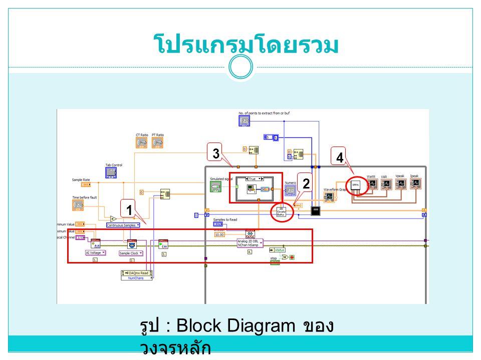 โปรแกรมโดยรวม 1 2 3 4 รูป : Block Diagram ของ วงจรหลัก
