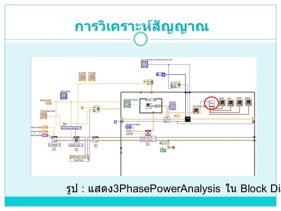 การวิเคราะห์สัญญาณ รูป : แสดง 3PhasePowerAnalysis ใน Block Diagram