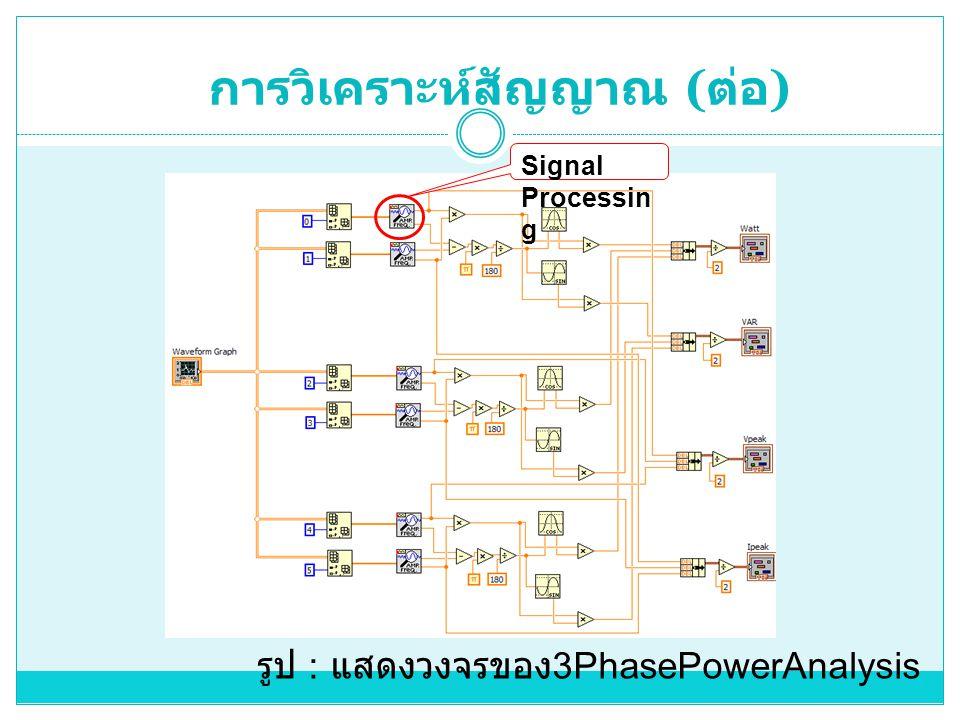 การวิเคราะห์สัญญาณ ( ต่อ ) รูป : แสดงวงจรของ 3PhasePowerAnalysis Signal Processin g