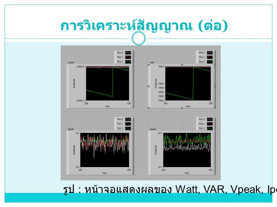 รูป : หน้าจอแสดงผลของ Watt, VAR, Vpeak, Ipeak
