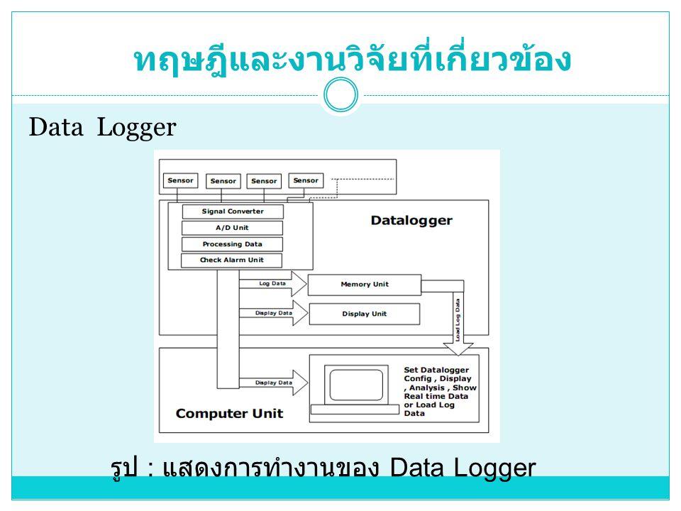 ทฤษฎีและงานวิจัยที่เกี่ยวข้อง รูป : แสดงการทำงานของ Data Logger Data Logger