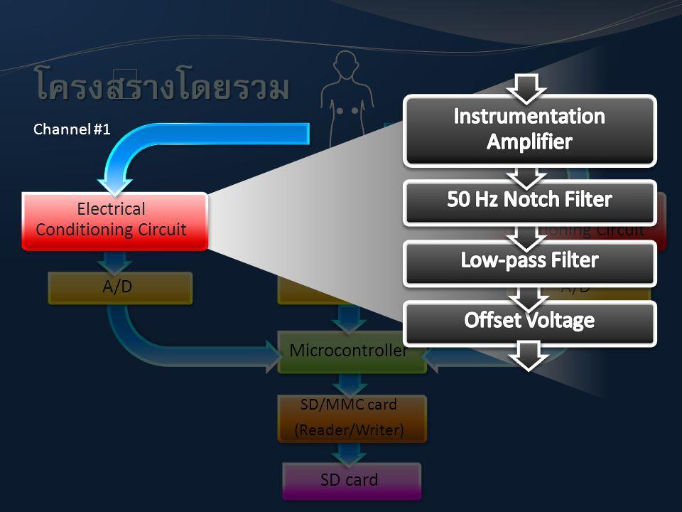 SD card SD/MMC card (Reader/Writer) SD/MMC card (Reader/Writer) Microcontroller A/D Electrical Conditioning Circuit A/D โครงสร้างโดยรวม Electrical Con