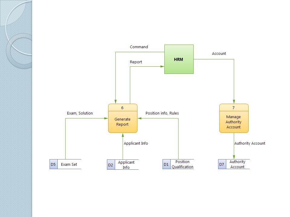 การออกแบบฐานข้อมูล วาดแผนภาพสกีม่าของฐานข้อมูล Normalize ฐานข้อมูล เชื่อมตารางที่เกี่ยวข้องด้วย Foreign Key 9