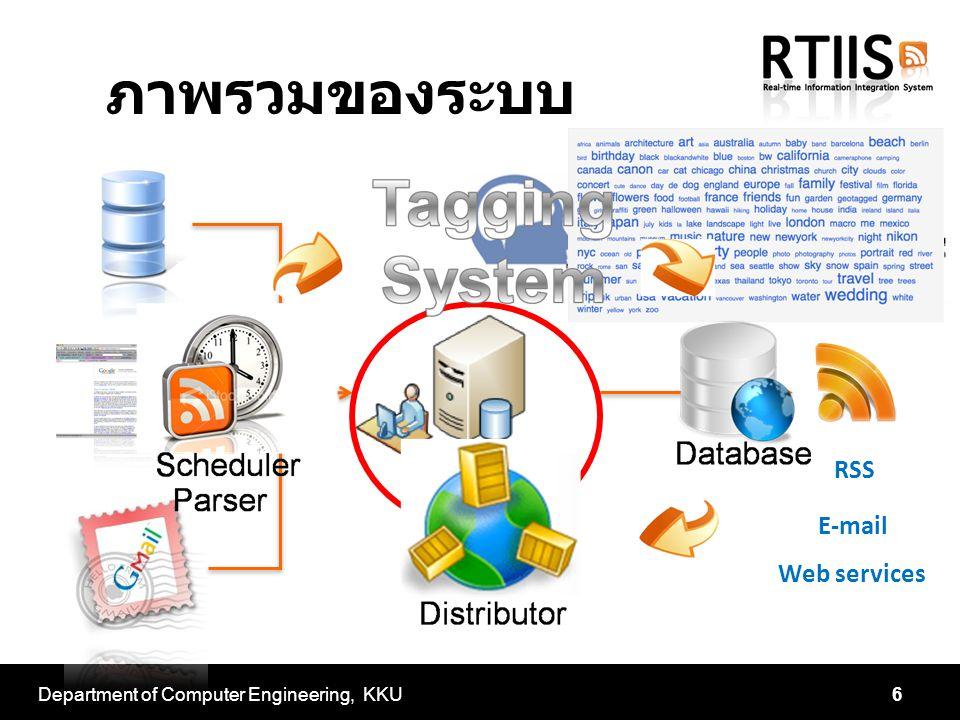 ภาพรวมของระบบ Department of Computer Engineering, KKU6 RSS E-mail Web services