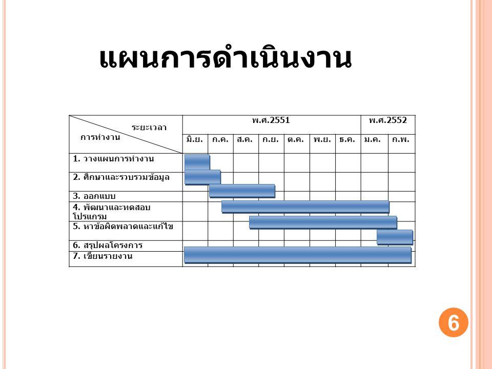 แผนการดำเนินงาน 6 ระยะเวลา การทำงาน พ. ศ. 2551 พ. ศ. 2552 มิ. ย. ก.ค.ก.ค. ส.ค.ส.ค. ก.ย.ก.ย. ต.ค.ต.ค. พ.ย.พ.ย. ธ.ค.ธ.ค. ม.ค.ม.ค. ก.พ.ก.พ. 1. วางแผนการท