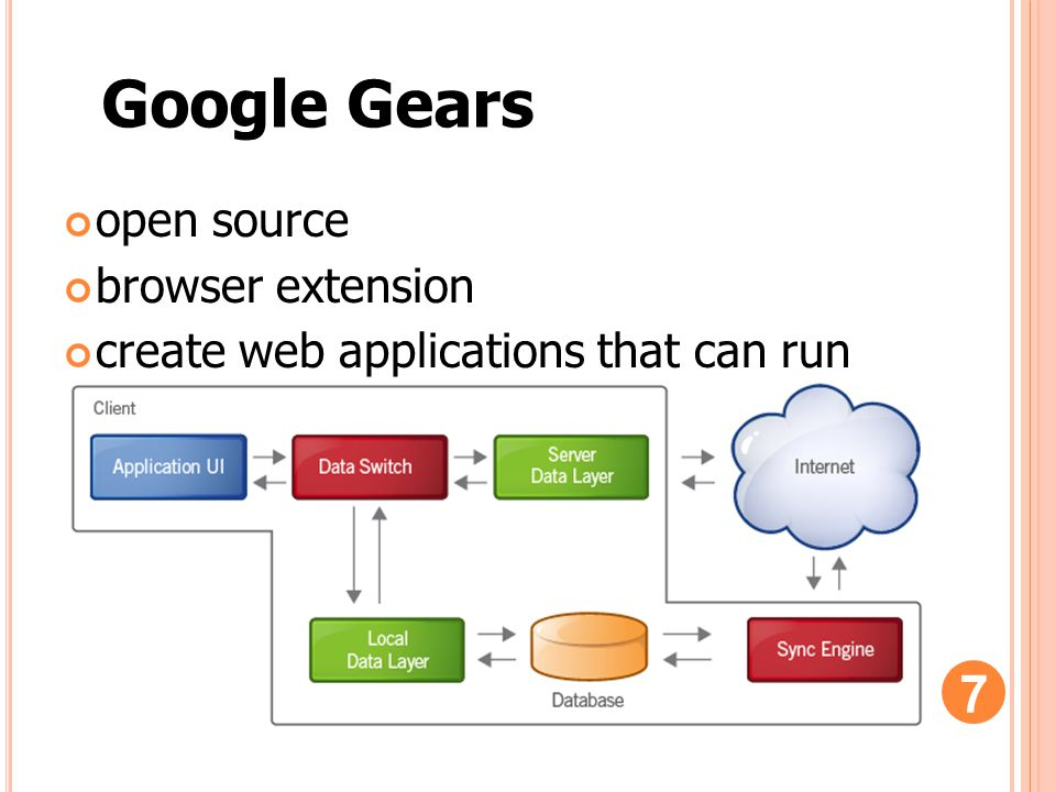 open source browser extension create web applications that can run offline Google Gears 7