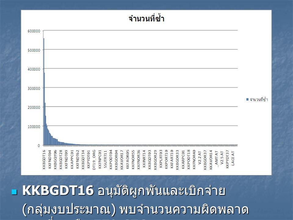 KKBGDT16 อนุมัติผูกพันและเบิกจ่าย KKBGDT16 อนุมัติผูกพันและเบิกจ่าย ( กลุ่มงบประมาณ ) พบจำนวนความผิดพลาด มากที่สุด คือ 559,676