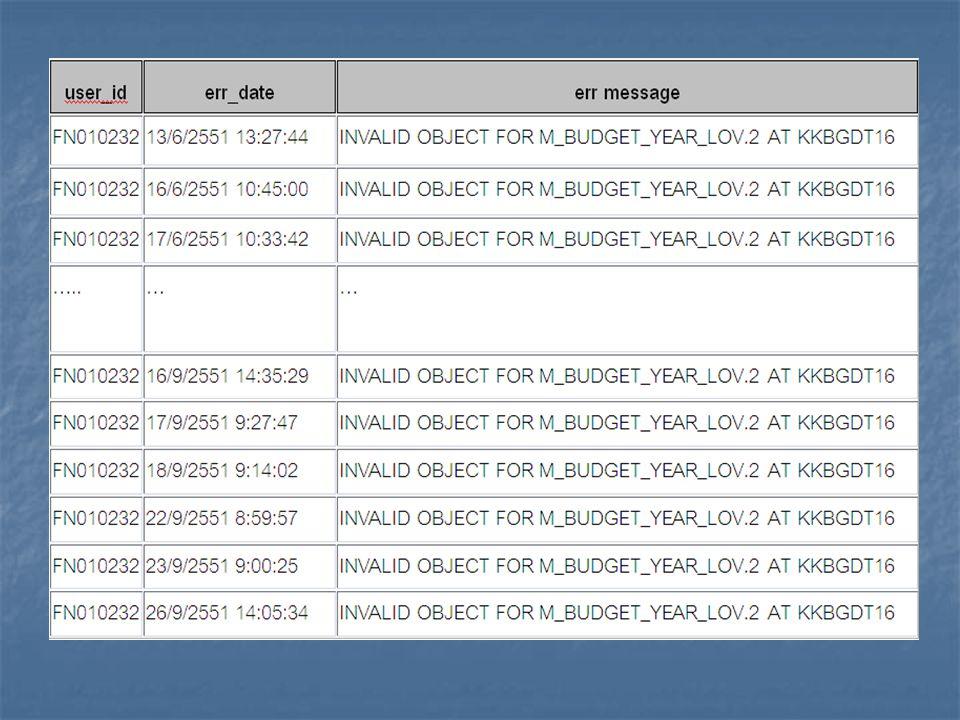 แนวทางการแก้ไข ข้อผิดพลาด แนวทางการแก้ไข ข้อผิดพลาด จัดทำเว็บไซต์ถามตอบ จัดทำเว็บไซต์ถามตอบ การทดสอบระบบ การทดสอบระบบ การจัดทำแผนภูมิสายงาน [Flow] การจัดทำแผนภูมิสายงาน [Flow]