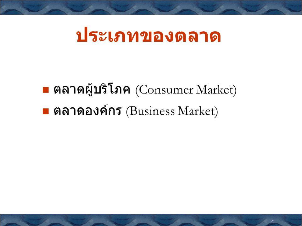 4 ประเภทของตลาด ตลาดผู้บริโภค (Consumer Market) ตลาดองค์กร (Business Market)