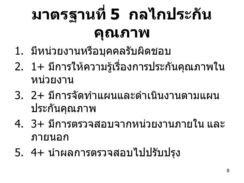 9 มาตรฐานที่ 5 กลไกประกัน คุณภาพ 1.