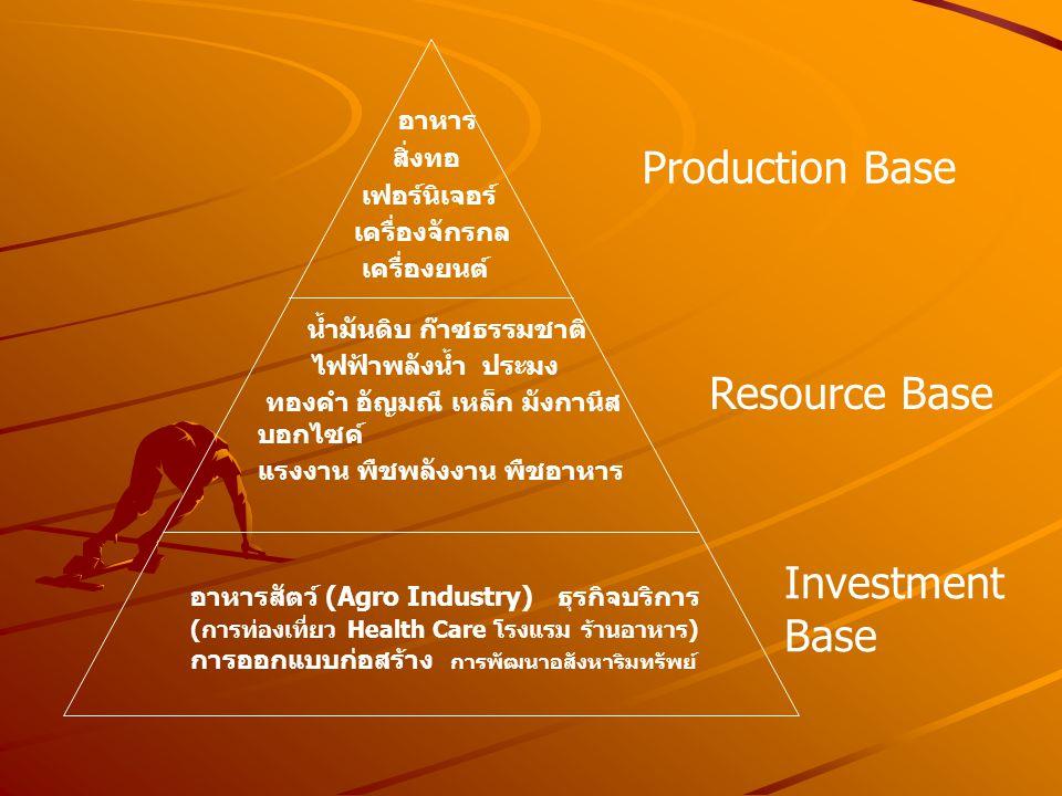 Production Base Resource Base Investment Base น้ำมันดิบ ก๊าซธรรมชาติ ไฟฟ้าพลังน้ำ ประมง ทองคำ อัญมณี เหล็ก มังกานีส บอกไซค์ แรงงาน พืชพลังงาน พืชอาหาร