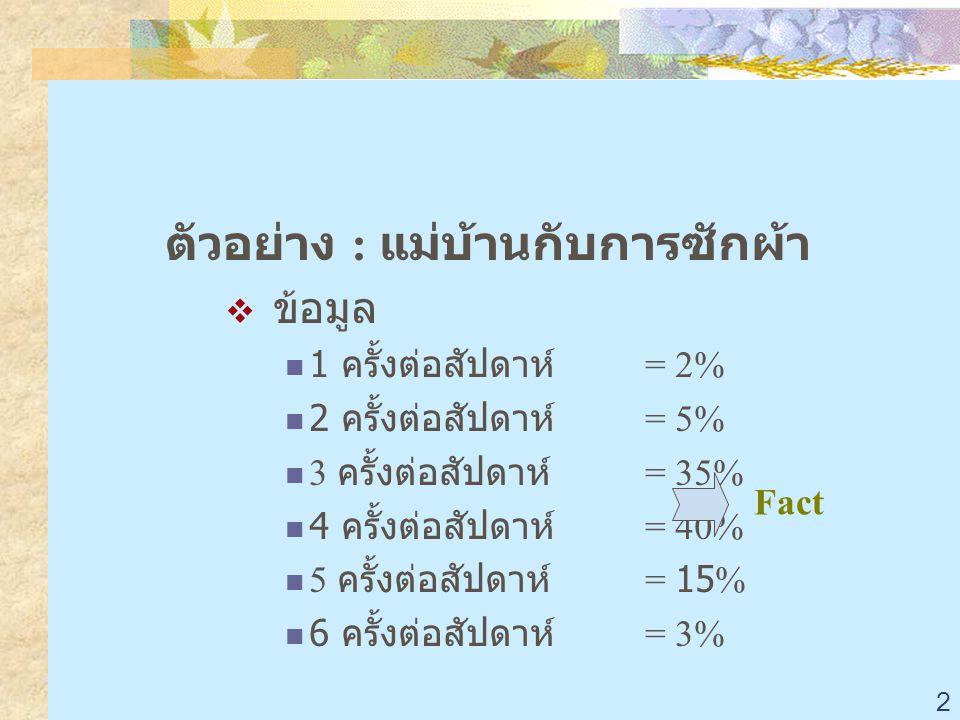 2 ตัวอย่าง : แม่บ้านกับการซักผ้า  ข้อมูล 1 ครั้งต่อสัปดาห์ = 2% 2 ครั้งต่อสัปดาห์ = 5% 3 ครั้งต่อสัปดาห์ = 35% 4 ครั้งต่อสัปดาห์ = 40% 5 ครั้งต่อสัปดาห์ = 15% 6 ครั้งต่อสัปดาห์ = 3% Fact