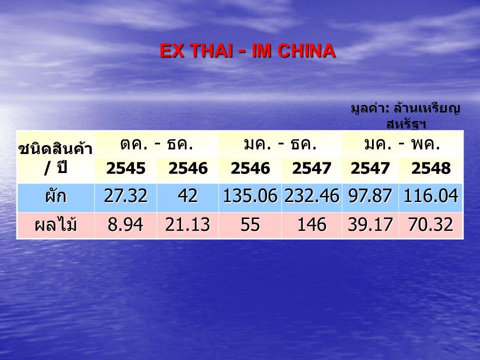 EX THAI - IM CHINA มูลค่า : ล้านเหรียญ สหรัฐฯ ชนิดสินค้า / ปี ตค. - ธค. มค. - ธค. มค. - พค. 254525462546254725472548 ผัก27.3242135.06232.4697.87116.04
