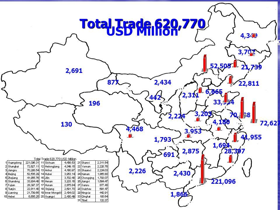 Heilongjiang Jilin Liaoning Tianjin Beijin Hebei Shandong Shanghai Zhejiang Anhui Jiangxi Fujian Guangdong Hunan Guangxi Yunnan Hainan Guizhou Sichuan