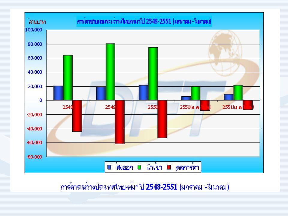 การค้าระหว่างประเทศไทย - พม่า ปี 2548- 2551 ( มกราคม - มีนาคม ) มูลค่า ( ล้านบาท ) อัตราการเปลี่ยนแปลง ( ร้อย ละ ) สัดส่วน ( ร้อยละ ) รายการ 254825492550 2550( ม.