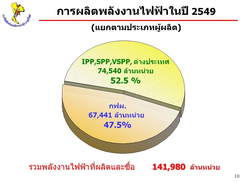 10 กฟผ. 67,441 ล้านหน่วย 47.5% IPP,SPP,VSPP, ต่างประเทศ 74,540 ล้านหน่วย 52.5 % การผลิตพลังงานไฟฟ้าในปี 2549 (แยกตามประเภทผู้ผลิต) รวมพลังงานไฟฟ้าที่ผ