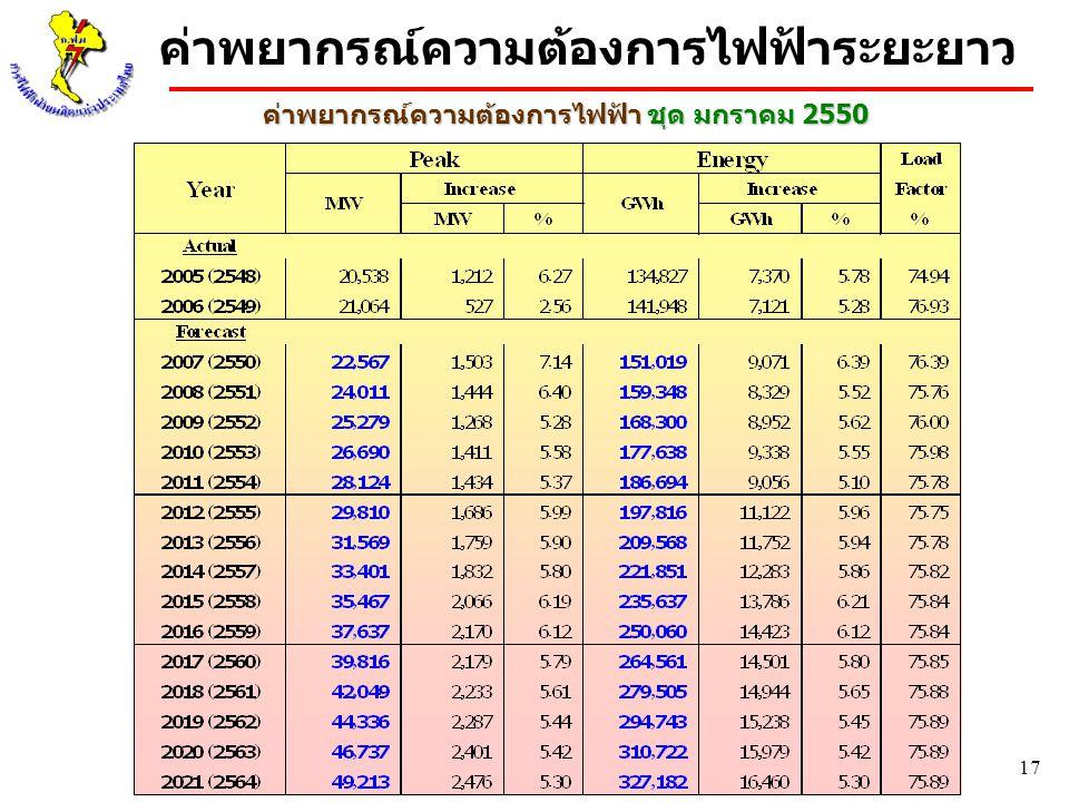 17 ค่าพยากรณ์ความต้องการไฟฟ้า ชุด มกราคม 2550 ค่าพยากรณ์ความต้องการไฟฟ้าระยะยาว