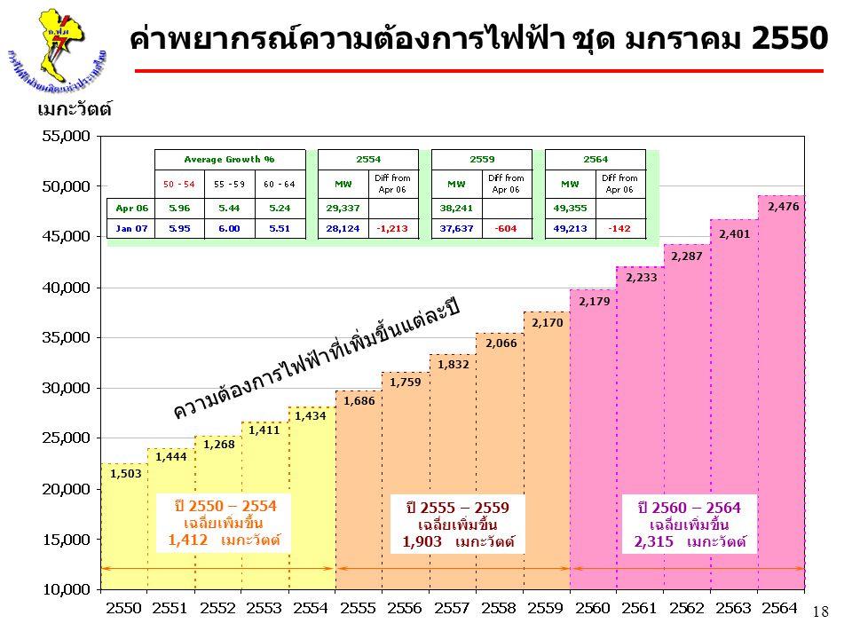 18 เมกะวัตต์ ค่าพยากรณ์ความต้องการไฟฟ้า ชุด มกราคม 2550 ปี 2550 – 2554 เฉลี่ยเพิ่มขึ้น 1,412 เมกะวัตต์ ปี 2555 – 2559 เฉลี่ยเพิ่มขึ้น 1,903 เมกะวัตต์
