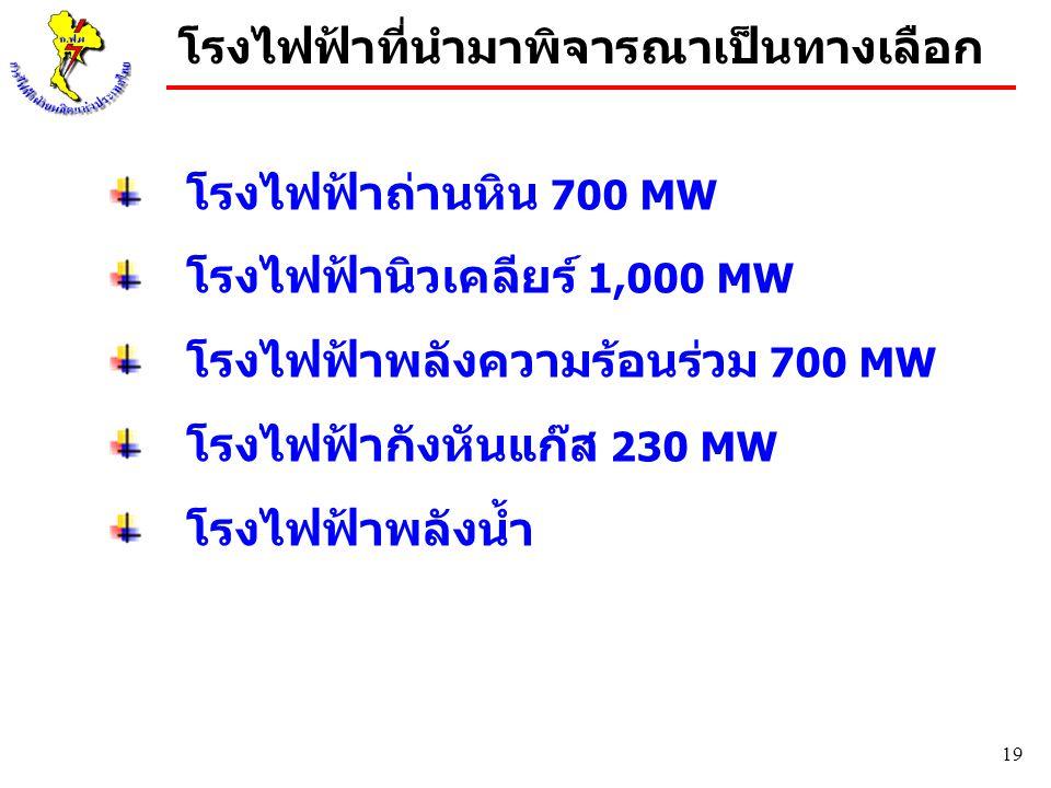 19 โรงไฟฟ้าถ่านหิน 700 MW โรงไฟฟ้านิวเคลียร์ 1,000 MW โรงไฟฟ้าพลังความร้อนร่วม 700 MW โรงไฟฟ้ากังหันแก๊ส 230 MW โรงไฟฟ้าพลังน้ำ โรงไฟฟ้าที่นำมาพิจารณา