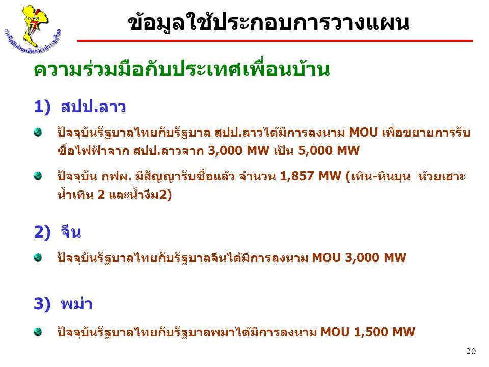 20 ความร่วมมือกับประเทศเพื่อนบ้าน 1) สปป.ลาว ปัจจุบันรัฐบาลไทยกับรัฐบาล สปป.ลาวได้มีการลงนาม MOU เพื่อขยายการรับ ซื้อไฟฟ้าจาก สปป.ลาวจาก 3,000 MW เป็น