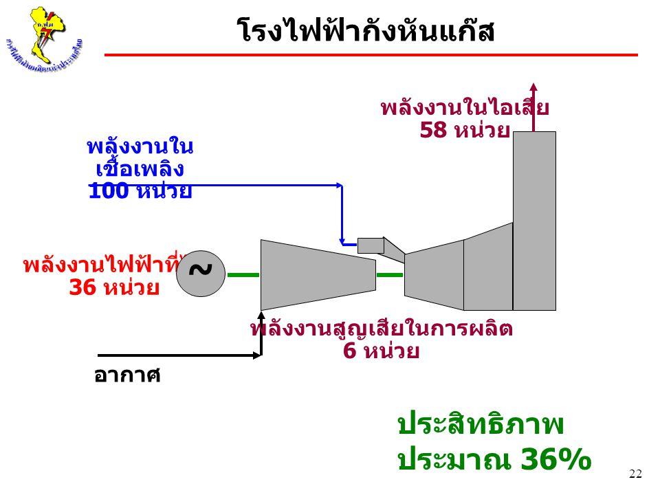 22 โรงไฟฟ้ากังหันแก๊ส พลังงานไฟฟ้าที่ได้ 36 หน่วย พลังงานใน เชื้อเพลิง 100 หน่วย ~ พลังงานสูญเสียในการผลิต 6 หน่วย อากาศ พลังงานในไอเสีย 58 หน่วย ประส