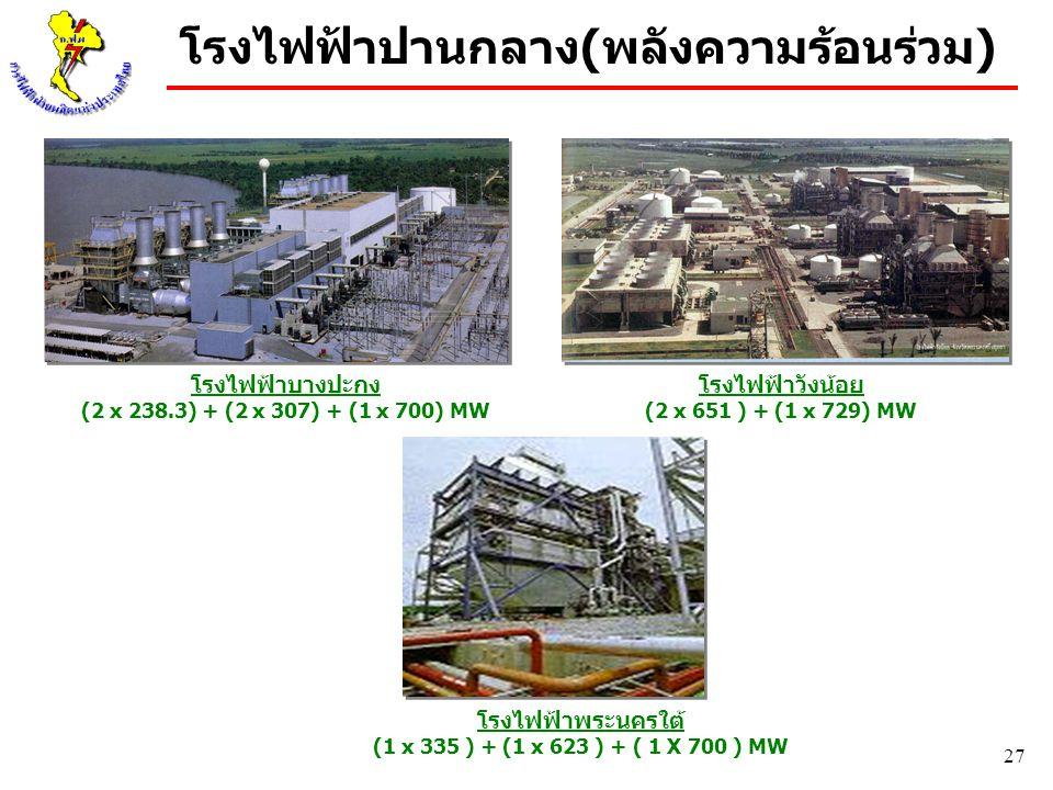 27 โรงไฟฟ้าบางปะกง (2 x 238.3) + (2 x 307) + (1 x 700) MW โรงไฟฟ้าวังน้อย (2 x 651 ) + (1 x 729) MW โรงไฟฟ้าพระนครใต้ (1 x 335 ) + (1 x 623 ) + ( 1 X