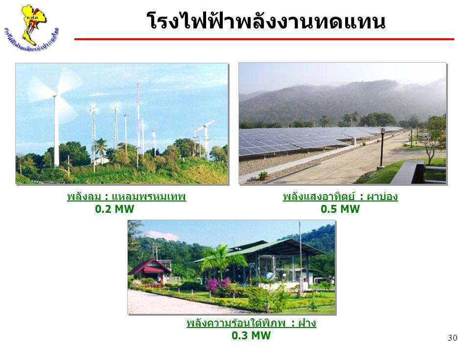 30 พลังลม : แหลมพรหมเทพ 0.2 MW พลังแสงอาทิตย์ : ผาบ่อง 0.5 MW พลังความร้อนใต้พิภพ : ฝาง 0.3 MW โรงไฟฟ้าพลังงานทดแทน