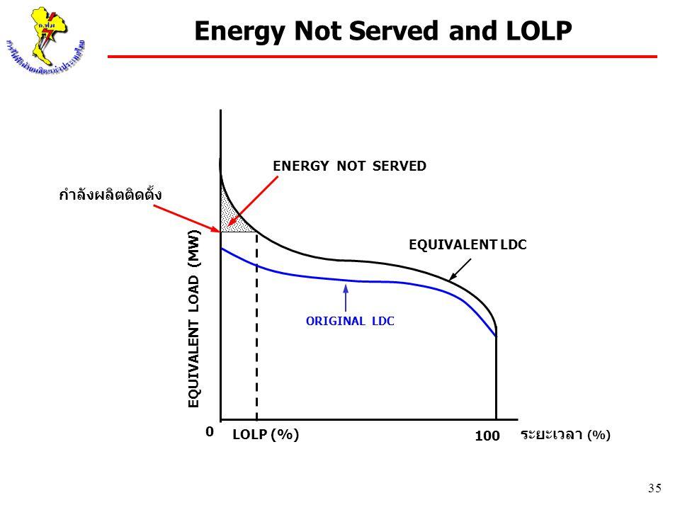 35 EQUIVALENT LOAD (MW) ระยะเวลา (%) LOLP (%) 100 ENERGY NOT SERVED 0 ORIGINAL LDC EQUIVALENT LDC กำลังผลิตติดตั้ง Energy Not Served and LOLP