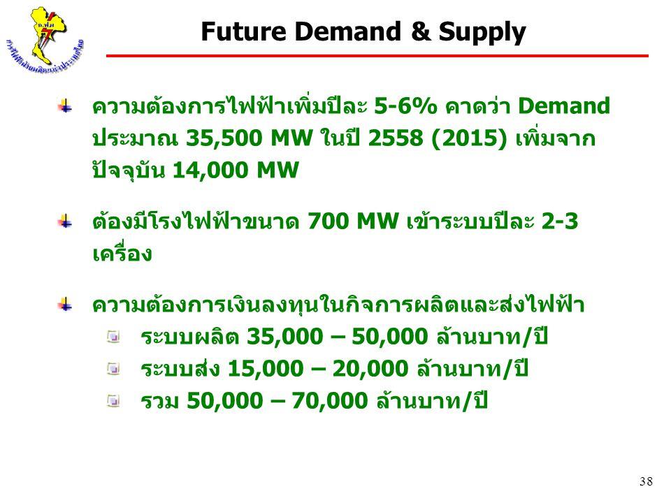 38 Future Demand & Supply ความต้องการไฟฟ้าเพิ่มปีละ 5-6% คาดว่า Demand ประมาณ 35,500 MW ในปี 2558 (2015) เพิ่มจาก ปัจจุบัน 14,000 MW ต้องมีโรงไฟฟ้าขนา