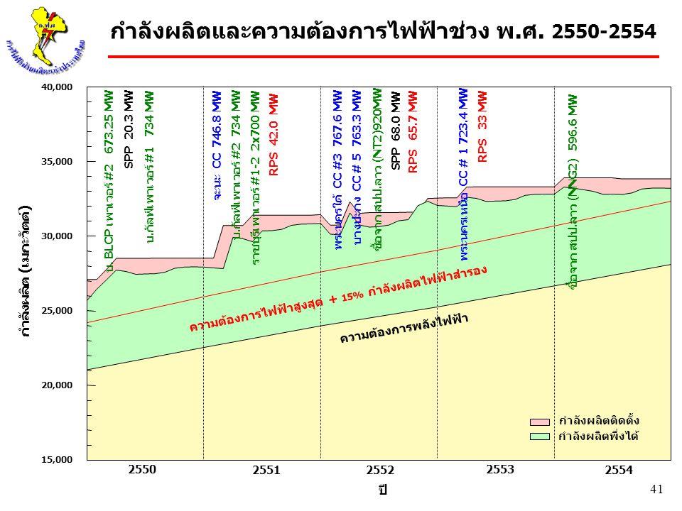 41 15,000 20,000 25,000 30,000 35,000 40,000 กำลังผลิต (เมกะวัตต์) 2550 2551 2552 2553 2554 ปี จะนะ CC 746.8 MW ราชบุรีเพาเวอร์ #1-2 2x700 MW พระนครเห