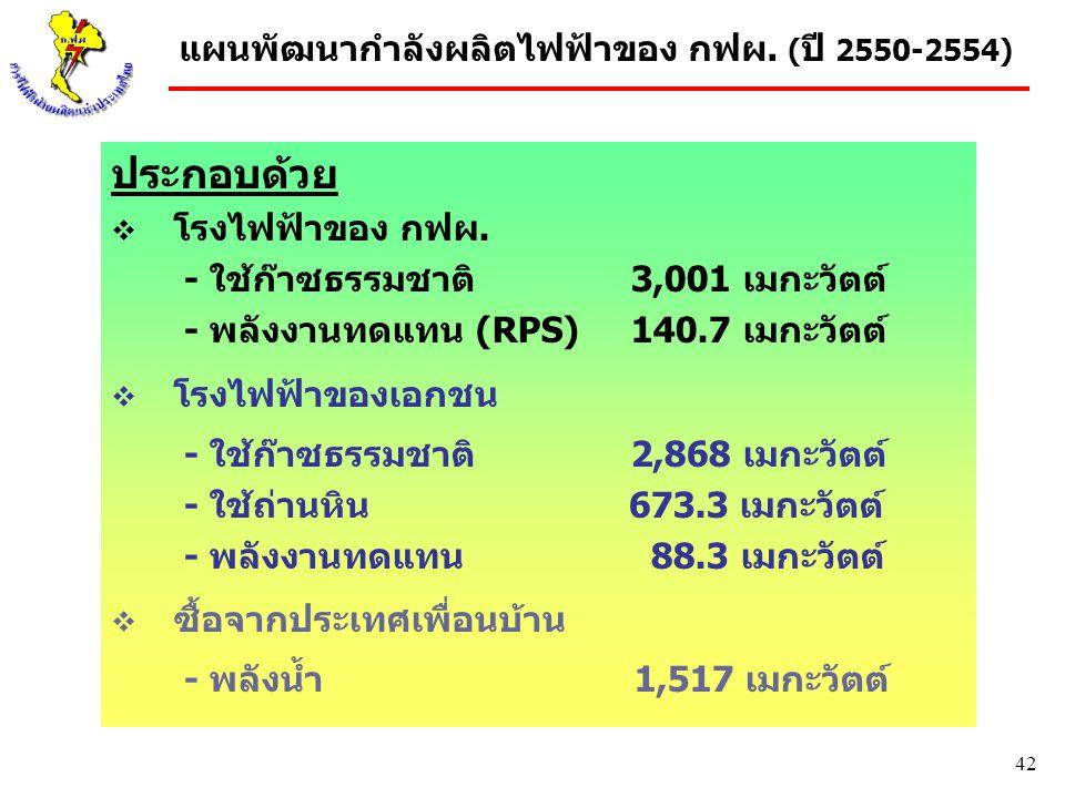 42 แผนพัฒนากำลังผลิตไฟฟ้าของ กฟผ. ( ปี 2550-2554) ประกอบด้วย  โรงไฟฟ้าของ กฟผ. - ใช้ก๊าซธรรมชาติ 3,001 เมกะวัตต์ - พลังงานทดแทน (RPS) 140.7 เมกะวัตต์