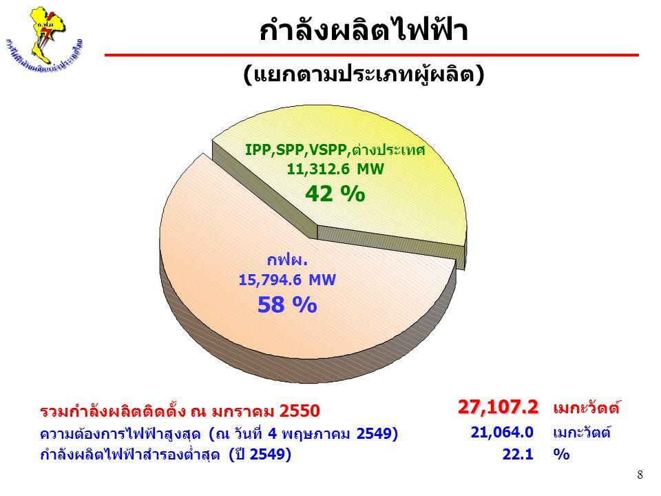 8 กฟผ. 15,794.6 MW 58 % IPP,SPP,VSPP,ต่างประเทศ 11,312.6 MW 42 % กำลังผลิตไฟฟ้า (แยกตามประเภทผู้ผลิต) รวมกำลังผลิตติดตั้ง ณ มกราคม 2550 ความต้องการไฟฟ