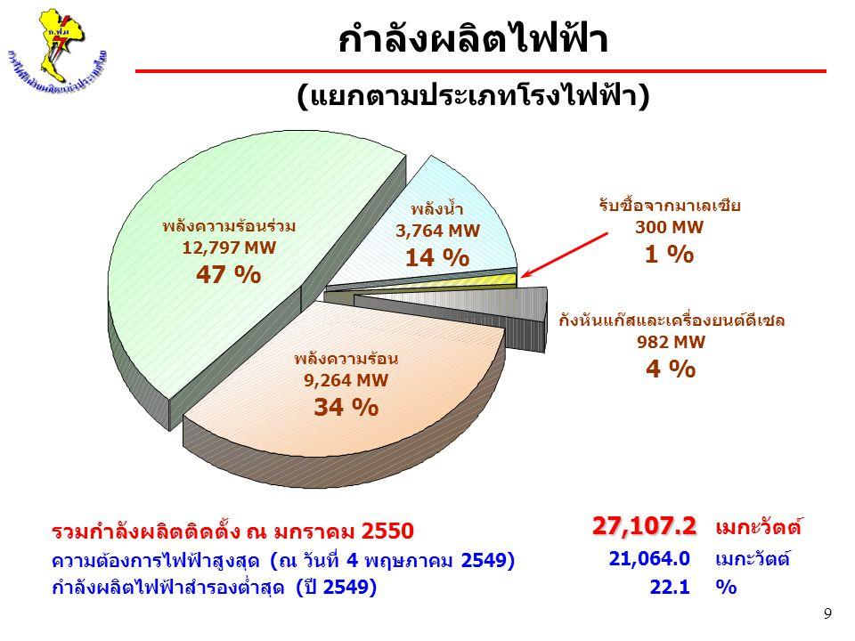 9 กำลังผลิตไฟฟ้า (แยกตามประเภทโรงไฟฟ้า) รับซื้อจากมาเลเซีย 300 MW 1 % พลังความร้อนร่วม 12,797 MW 47 % พลังน้ำ 3,764 MW 14 % พลังความร้อน 9,264 MW 34 %