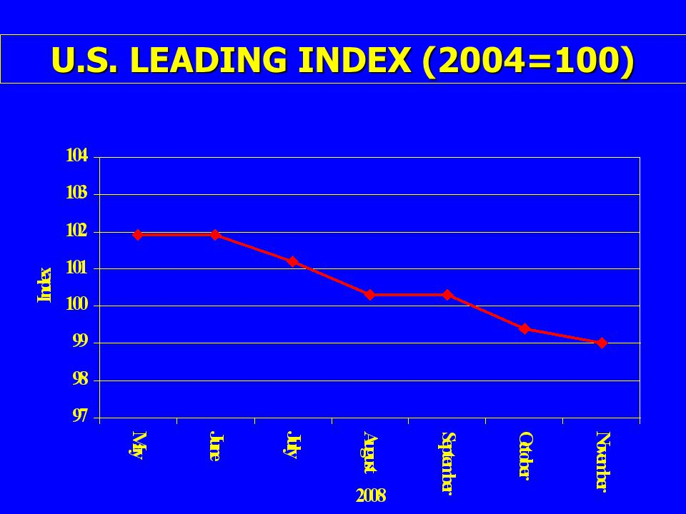 U.S. LEADING INDEX (2004=100)