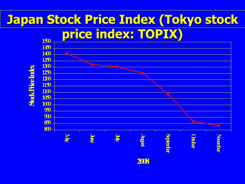 Japan Stock Price Index (Tokyo stock price index: TOPIX)