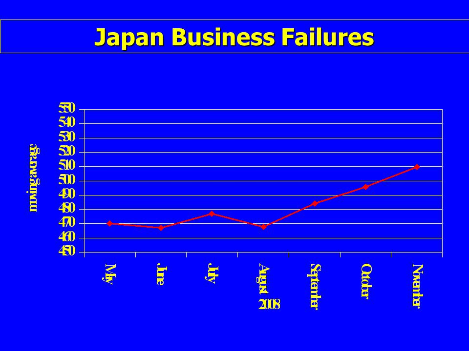 Japan Business Failures