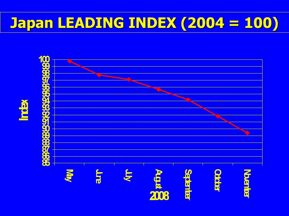 Japan LEADING INDEX (2004 = 100)