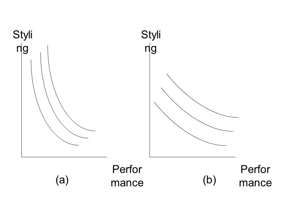 Styli ng Perfor mance (a) Styli ng Perfor mance (b)