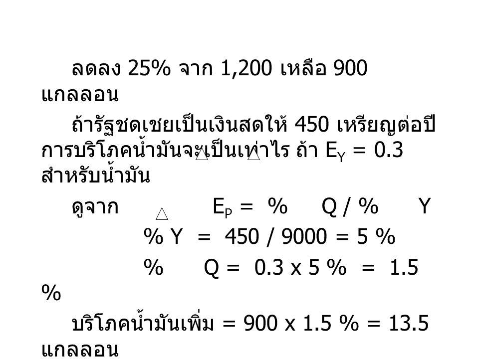 ลดลง 25% จาก 1,200 เหลือ 900 แกลลอน ถ้ารัฐชดเชยเป็นเงินสดให้ 450 เหรียญต่อปี การบริโภคน้ำมันจะเป็นเท่าไร ถ้า E Y = 0.3 สำหรับน้ำมัน ดูจาก E P = % Q /