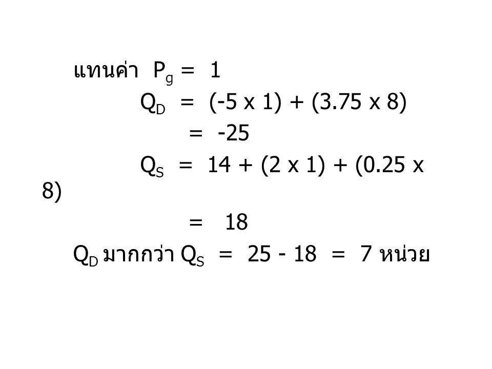 แทนค่า P g = 1 Q D = (-5 x 1) + (3.75 x 8) = -25 Q S = 14 + (2 x 1) + (0.25 x 8) = 18 Q D มากกว่า Q S = 25 - 18 = 7 หน่วย