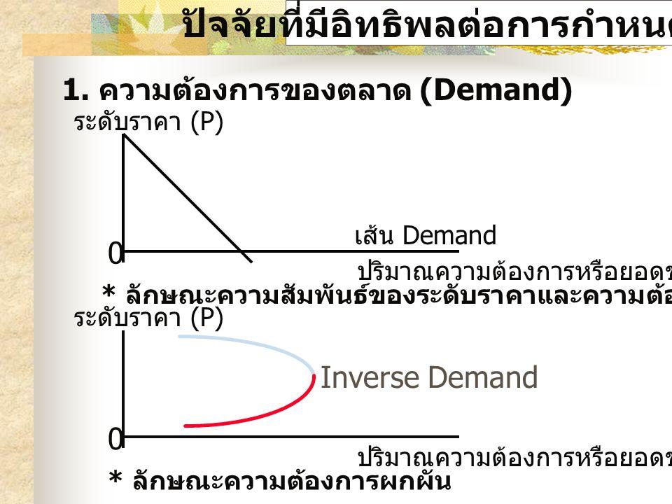 ปัจจัยที่มีอิทธิพลต่อการกำหนดราคา 1. ความต้องการของตลาด (Demand) ระดับราคา (P) เส้น Demand ปริมาณความต้องการหรือยอดขาย (Q) * ลักษณะความสัมพันธ์ของระดั