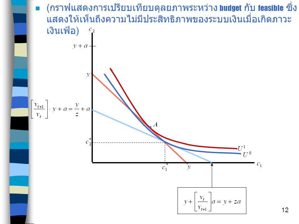 11 The inefficiency of Inflation n ( พิจารณาเทียบกับ feasible set ) ได้ โดยให้ constant population และ stationary allocation จึงได้ นั่นคือ