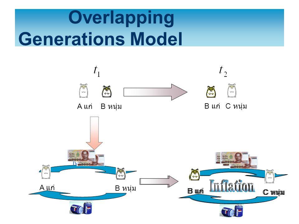 Overlapping Generations Model A แก่ B หนุ่ม B แก่ C หนุ่ม B หนุ่ม Money Food A แก่ Food B แก่ C หนุ่ม Food B แก่ C หนุ่ม