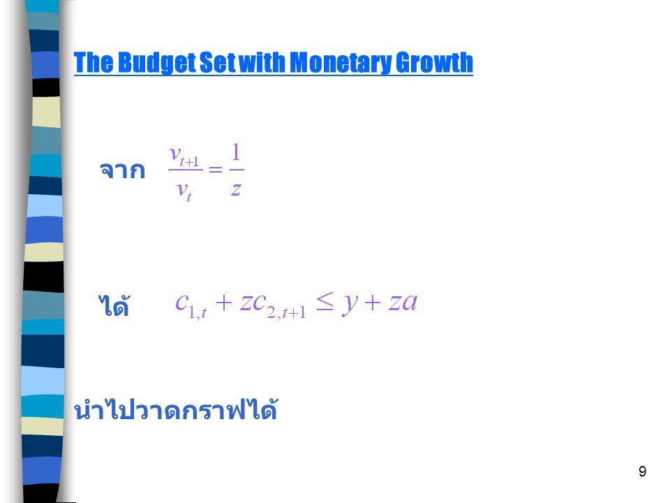 9 The Budget Set with Monetary Growth จาก ได้ นำไปวาดกราฟได้