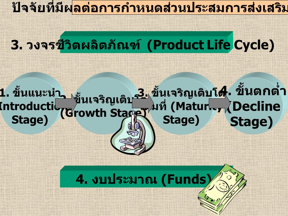 การจัดสรรงบประมาณสำหรับการส่งเสริมการตลาด 3.