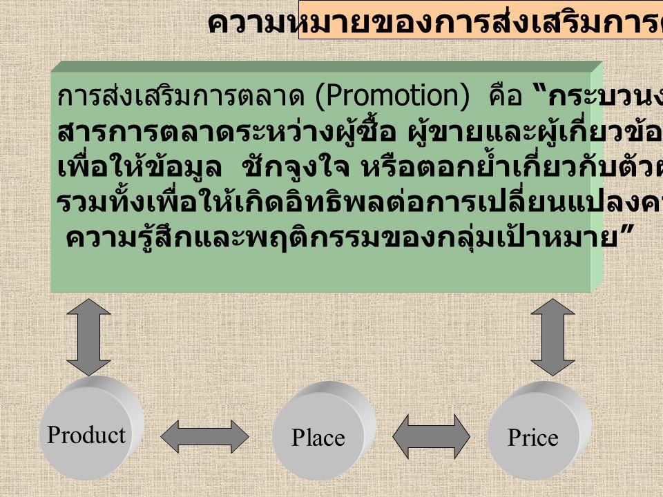 ส่วนประสมการส่งเสริมการตลาด (Promotion Mixs) ตลาดเป้าหมาย การโฆษณา (Advertising) การส่งเสริม การขาย (Sales Promotion) การประชาสัมพันธ์ (Public Relation) การตลาดทางตรง (Direct Marketing) การตลาด เหตุการณ์พิเศษ (Event Marketing)