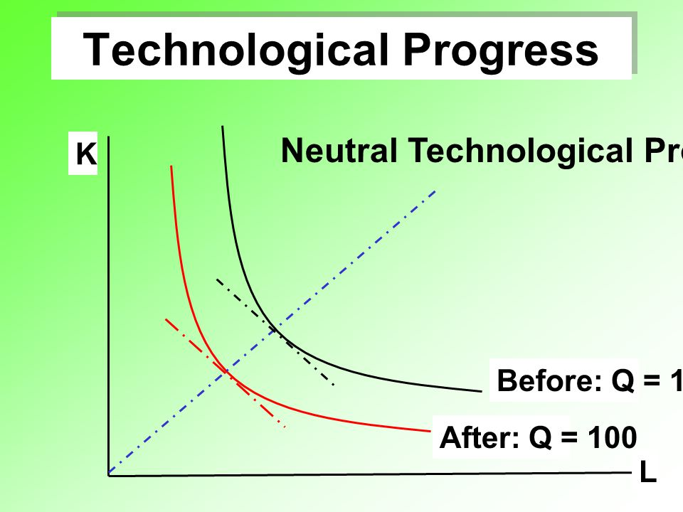 Technological Progress L K After: Q = 100 Before: Q = 100 Neutral Technological Progress