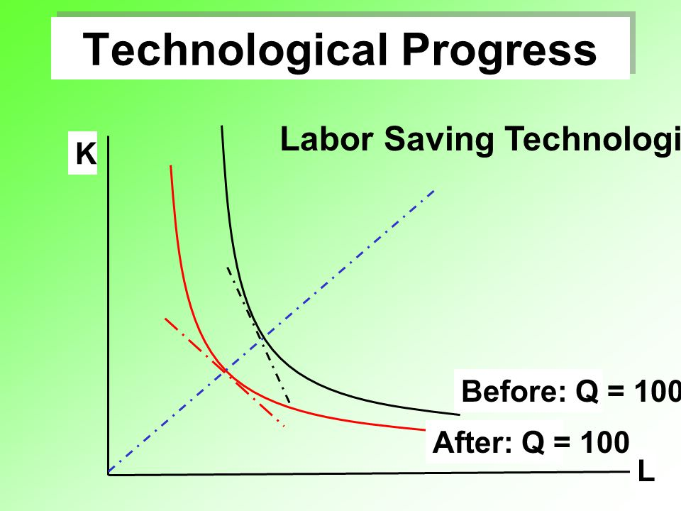 Technological Progress L K After: Q = 100 Before: Q = 100 Labor Saving Technological Progress