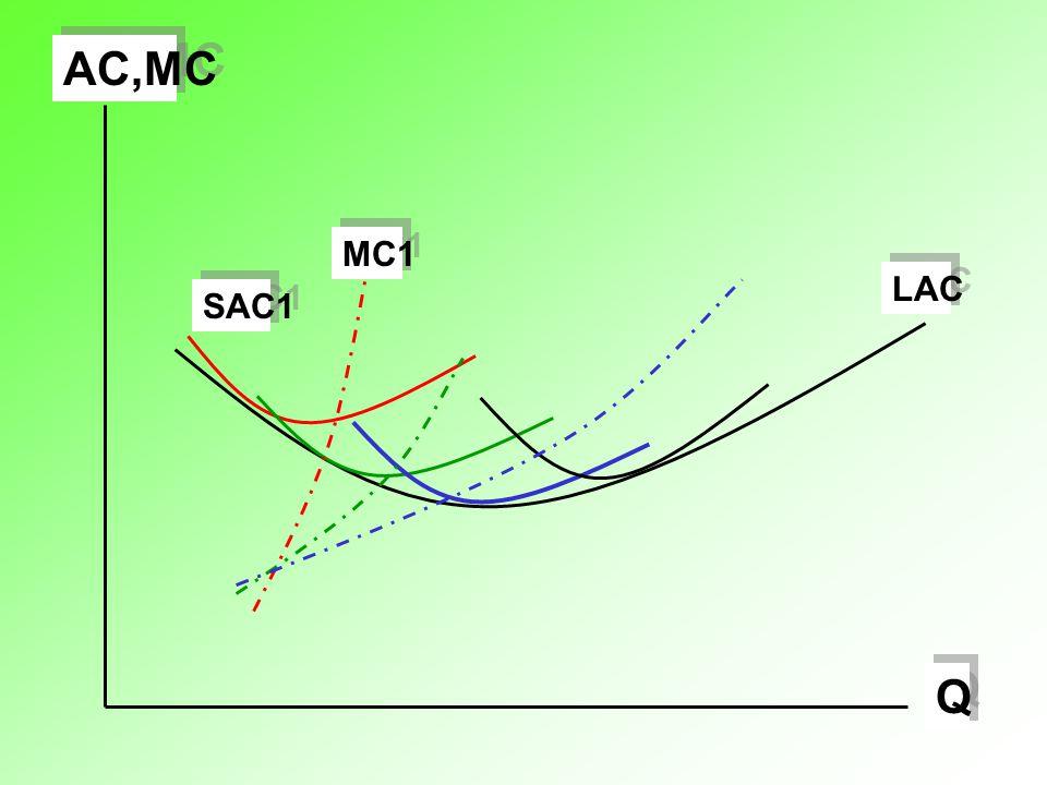 Q Q AC,MC LAC SAC1 MC1